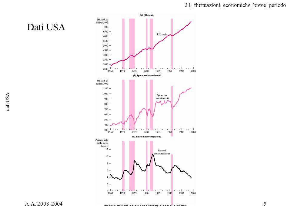 31_fluttuazioni_economiche_breve_periodo A.A. 2003-2004Istituzioni di economia, corso serale5 dati USA Dati USA