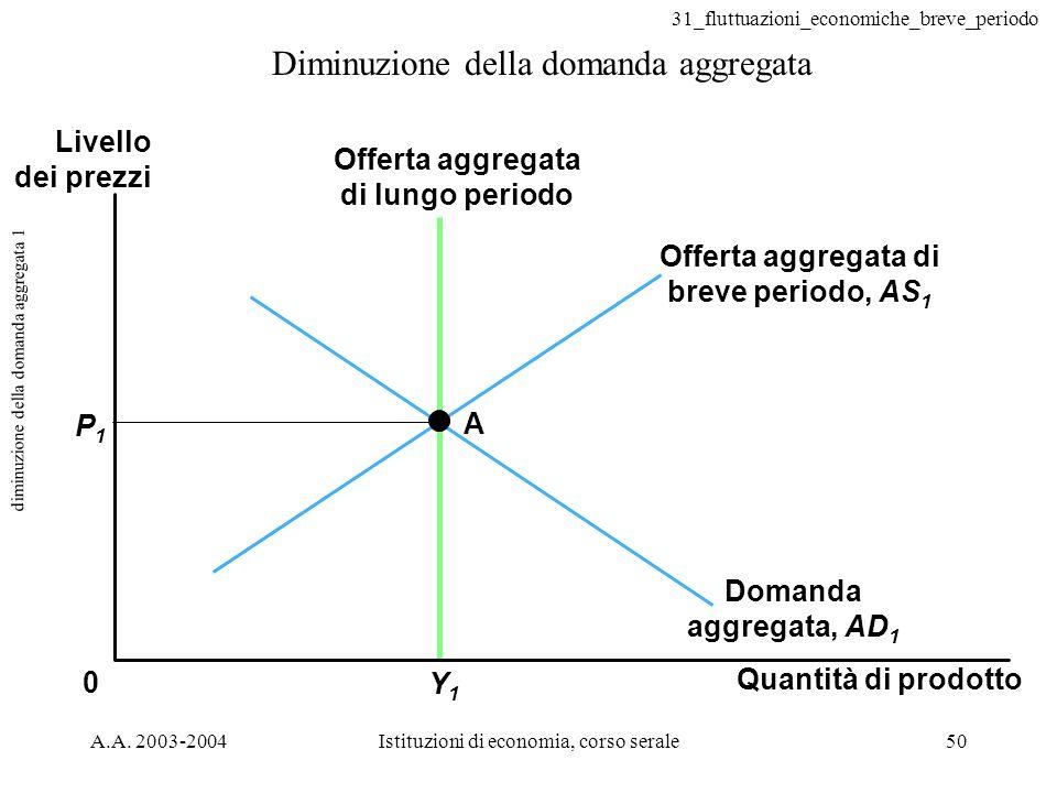 31_fluttuazioni_economiche_breve_periodo A.A. 2003-2004Istituzioni di economia, corso serale50 diminuzione della domanda aggregata 1 Diminuzione della