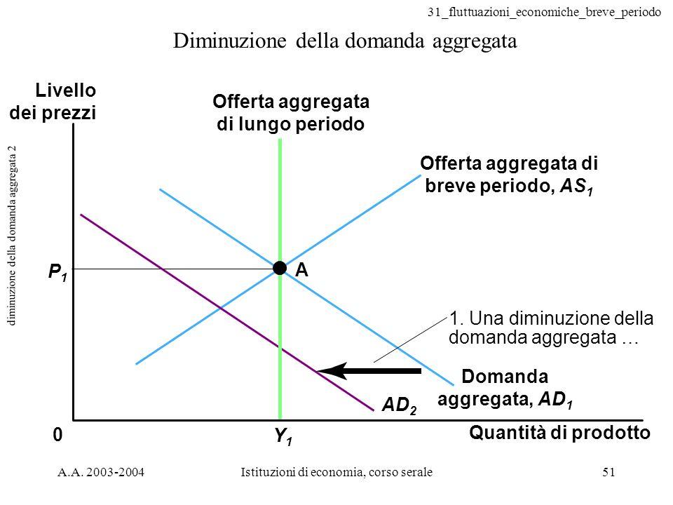 31_fluttuazioni_economiche_breve_periodo A.A. 2003-2004Istituzioni di economia, corso serale51 diminuzione della domanda aggregata 2 Diminuzione della
