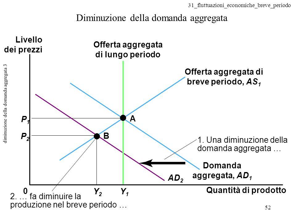 31_fluttuazioni_economiche_breve_periodo 52 diminuzione della domanda aggregata 3 Diminuzione della domanda aggregata 0 A B P1P1 P2P2 Y1Y1 Y2Y2 AD 2 2