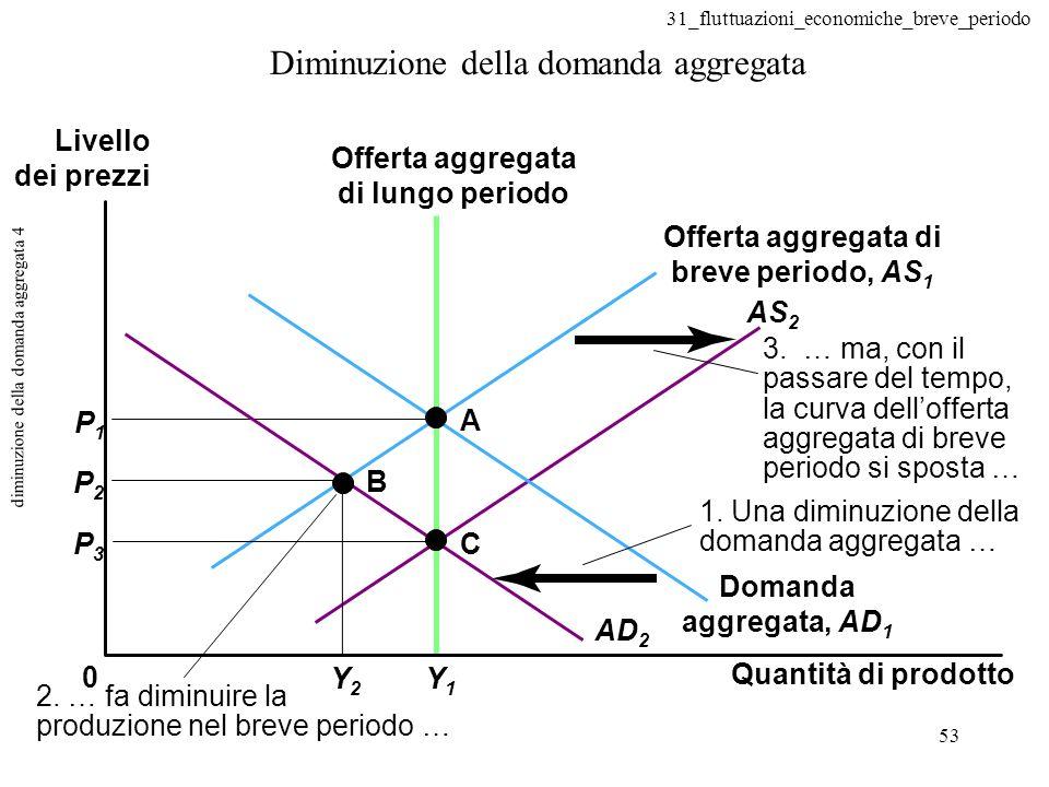 31_fluttuazioni_economiche_breve_periodo 53 diminuzione della domanda aggregata 4 Diminuzione della domanda aggregata 0 A B C P1P1 P2P2 P3P3 Y1Y1 Y2Y2 AD 2 AS 2 3.