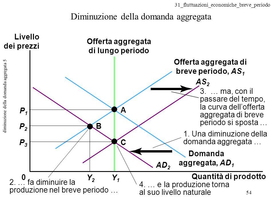 31_fluttuazioni_economiche_breve_periodo 54 diminuzione della domanda aggregata 5 Diminuzione della domanda aggregata 0 A B C P1P1 P2P2 P3P3 Y1Y1 Y2Y2 AD 2 4.