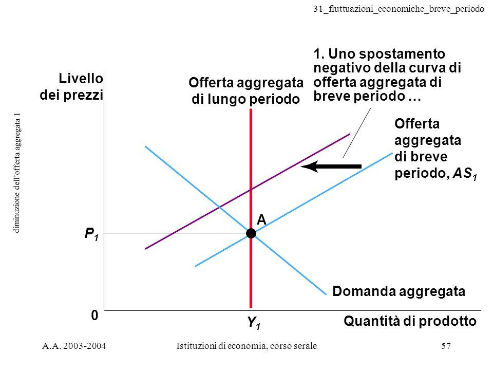 31_fluttuazioni_economiche_breve_periodo A.A. 2003-2004Istituzioni di economia, corso serale57 diminuzione dellofferta aggregata 1 1. Uno spostamento