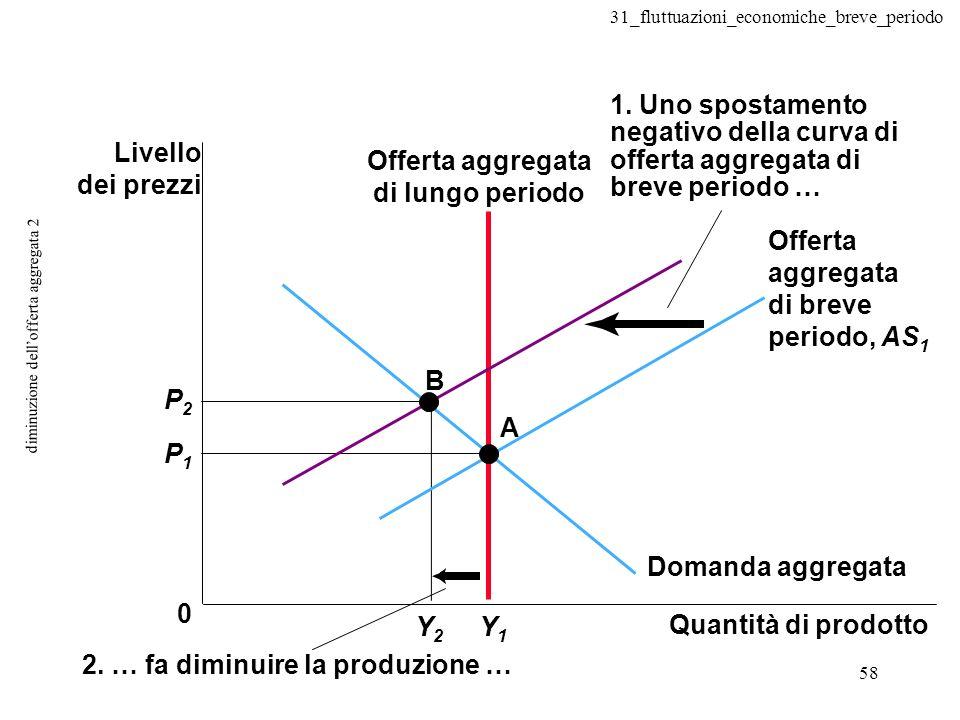 31_fluttuazioni_economiche_breve_periodo 58 diminuzione dellofferta aggregata 2 2. … fa diminuire la produzione … 0 A B Y1Y1 Y2Y2 P2P2 P1P1 1. Uno spo