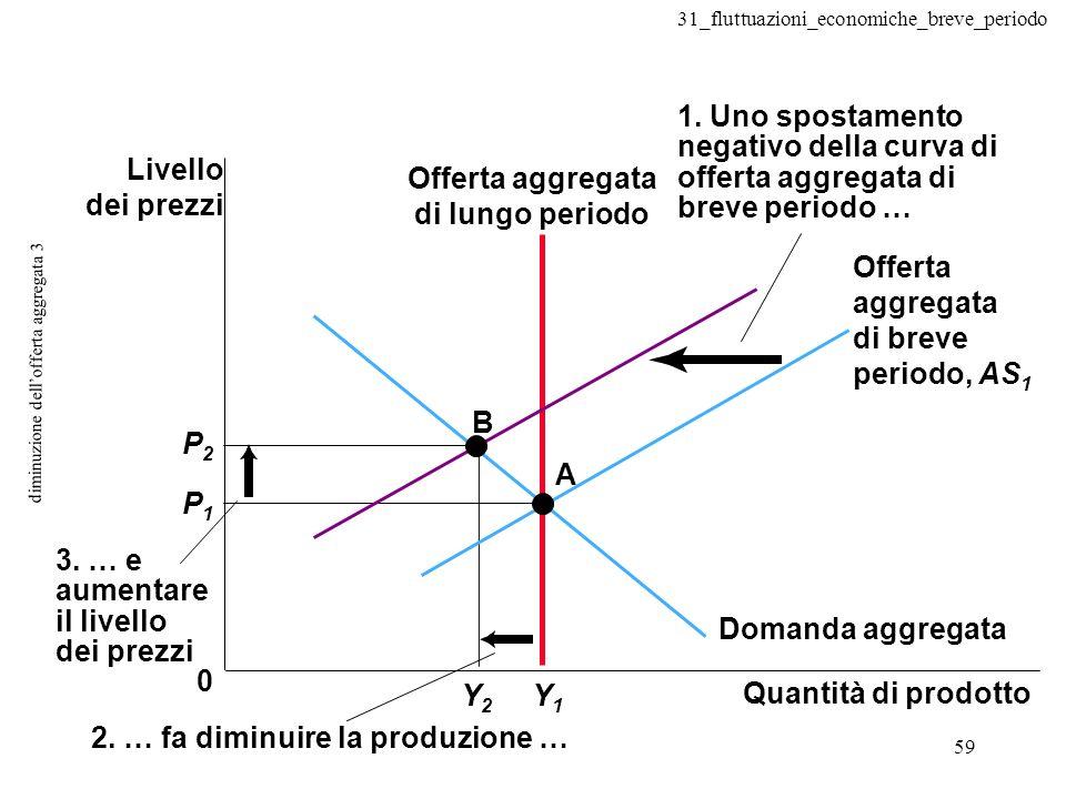 31_fluttuazioni_economiche_breve_periodo 59 diminuzione dellofferta aggregata 3 0 A B Y1Y1 Y2Y2 3. … e aumentare il livello dei prezzi P2P2 P1P1 1. Un