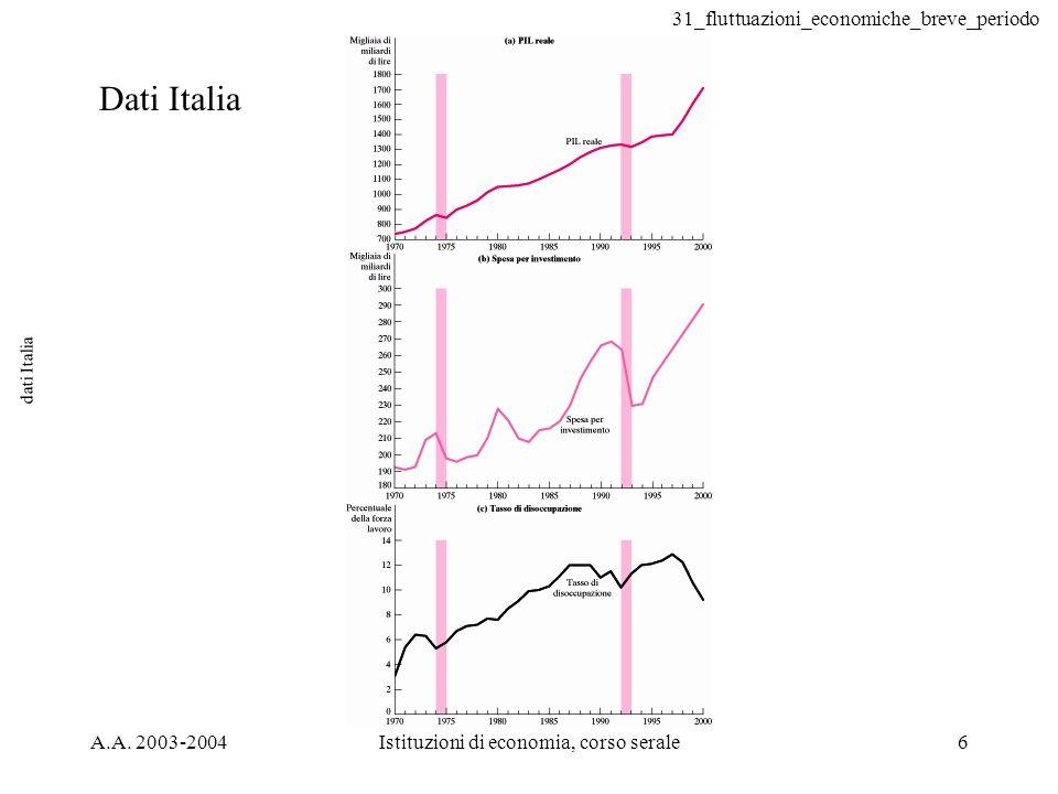 31_fluttuazioni_economiche_breve_periodo A.A. 2003-2004Istituzioni di economia, corso serale6 dati Italia Dati Italia