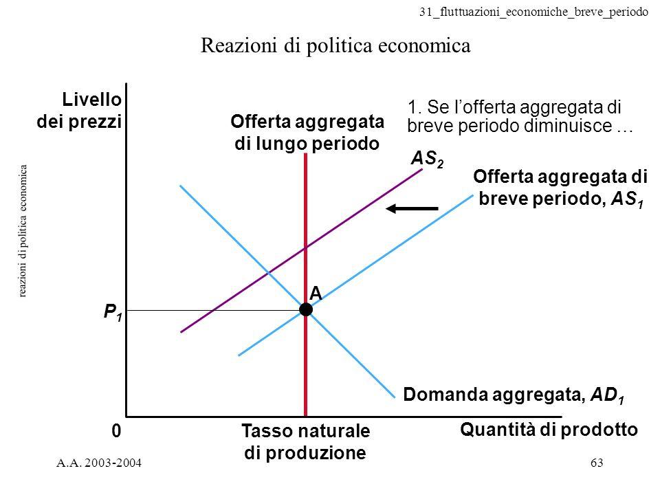 31_fluttuazioni_economiche_breve_periodo A.A. 2003-200463 reazioni di politica economica Reazioni di politica economica Tasso naturale di produzione 0