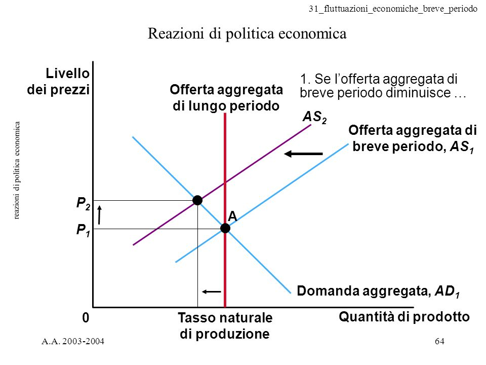 31_fluttuazioni_economiche_breve_periodo A.A. 2003-200464 reazioni di politica economica Reazioni di politica economica 0 A P2P2 P1P1 AS 2 1. Se loffe