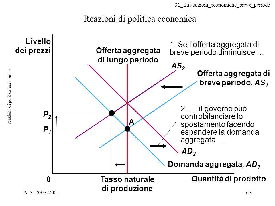31_fluttuazioni_economiche_breve_periodo A.A. 2003-200465 reazioni di politica economica Reazioni di politica economica 0 A P2P2 P1P1 AS 2 2. … il gov