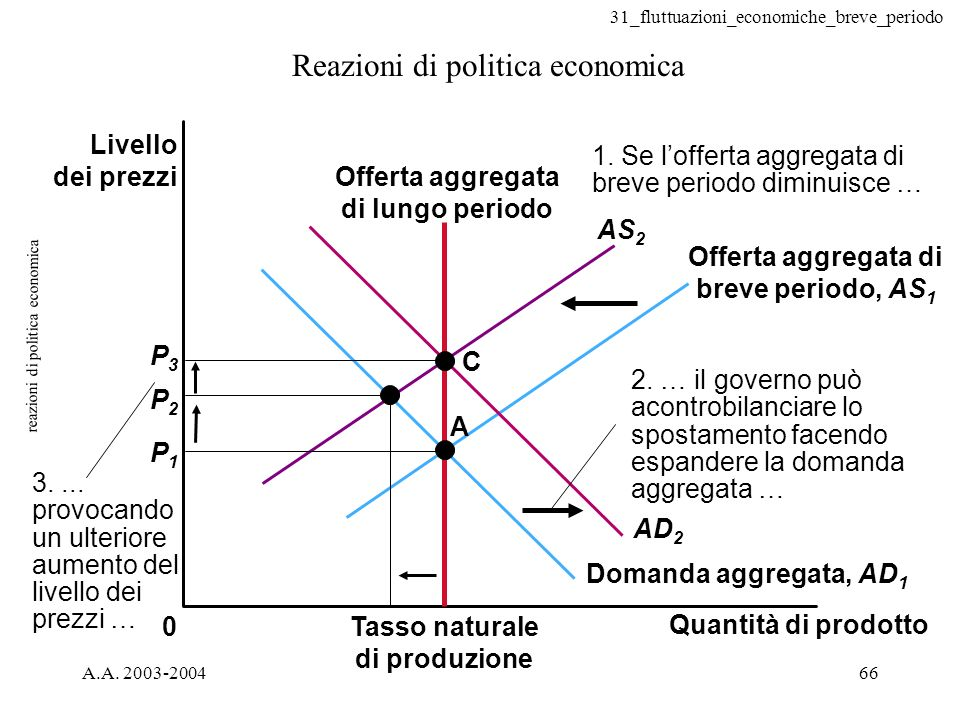31_fluttuazioni_economiche_breve_periodo A.A. 2003-200466 reazioni di politica economica Reazioni di politica economica 0 A C P2P2 P3P3 P1P1 3.... pro
