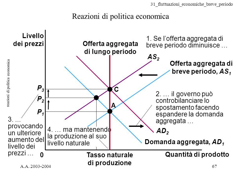 31_fluttuazioni_economiche_breve_periodo A.A. 2003-200467 reazioni di politica economica Reazioni di politica economica 0 A C P2P2 P3P3 P1P1 4. … ma m