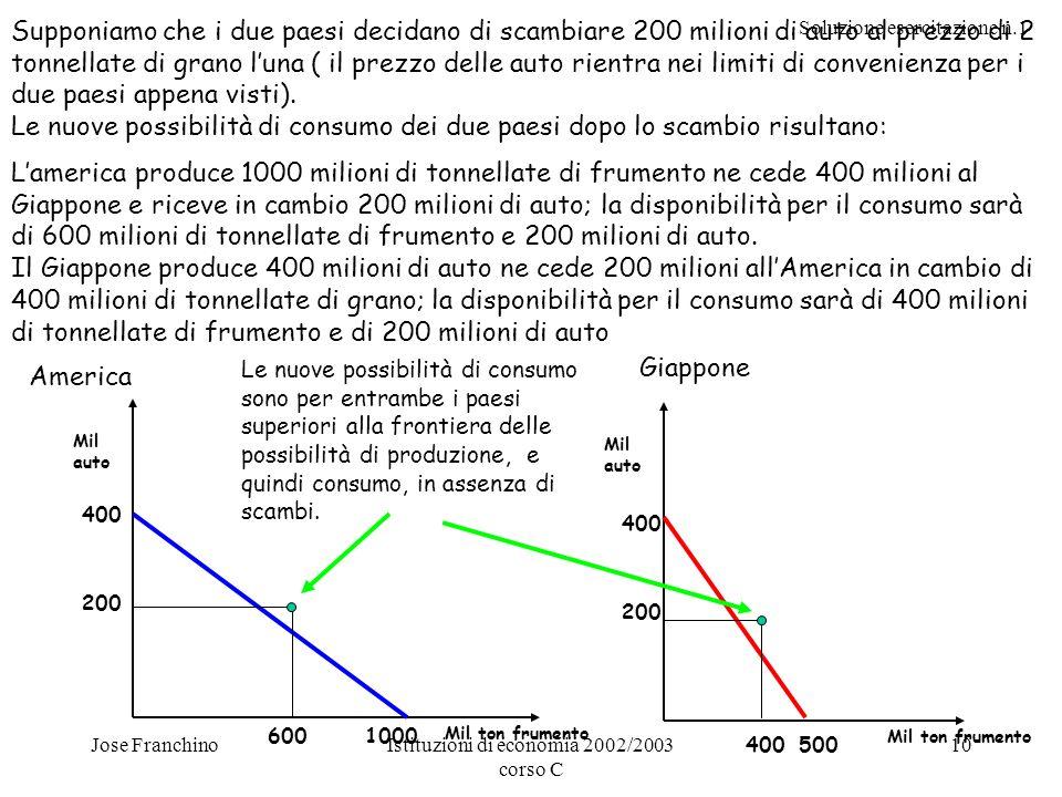 Soluzione esercitazione n.1 Jose FranchinoIstituzioni di economia 2002/2003 corso C 10 Supponiamo che i due paesi decidano di scambiare 200 milioni di