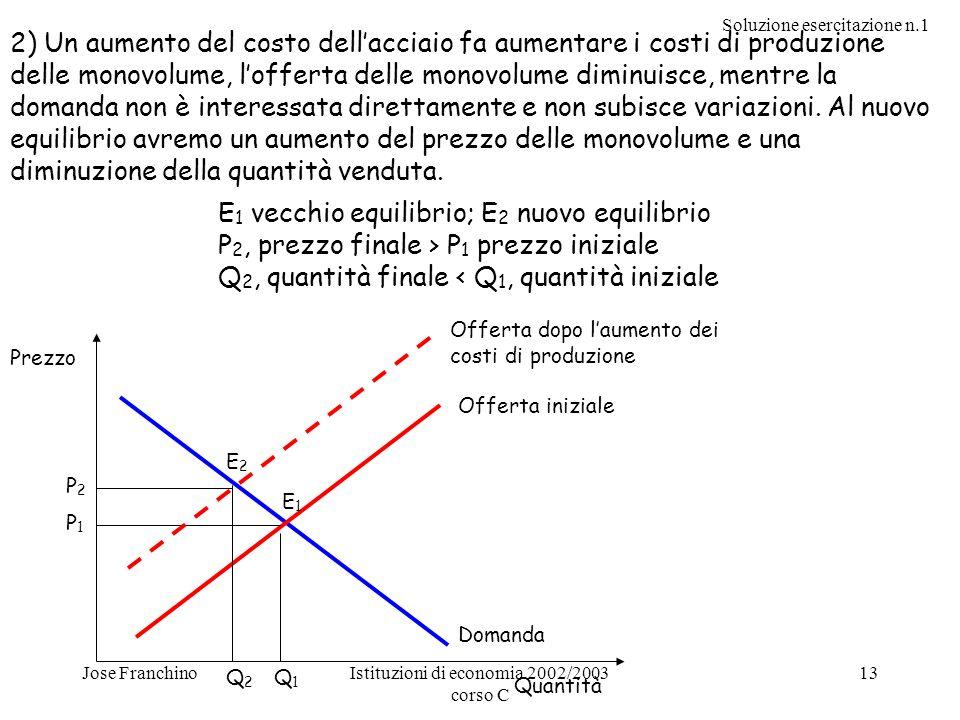 Soluzione esercitazione n.1 Jose FranchinoIstituzioni di economia 2002/2003 corso C 13 2) Un aumento del costo dellacciaio fa aumentare i costi di pro