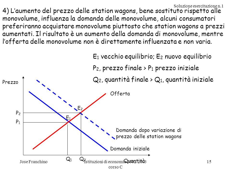 Soluzione esercitazione n.1 Jose FranchinoIstituzioni di economia 2002/2003 corso C 15 4) Laumento del prezzo delle station wagons, bene sostituto ris