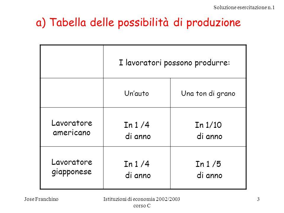Soluzione esercitazione n.1 Jose FranchinoIstituzioni di economia 2002/2003 corso C 3 I lavoratori possono produrre: UnautoUna ton di grano Lavoratore