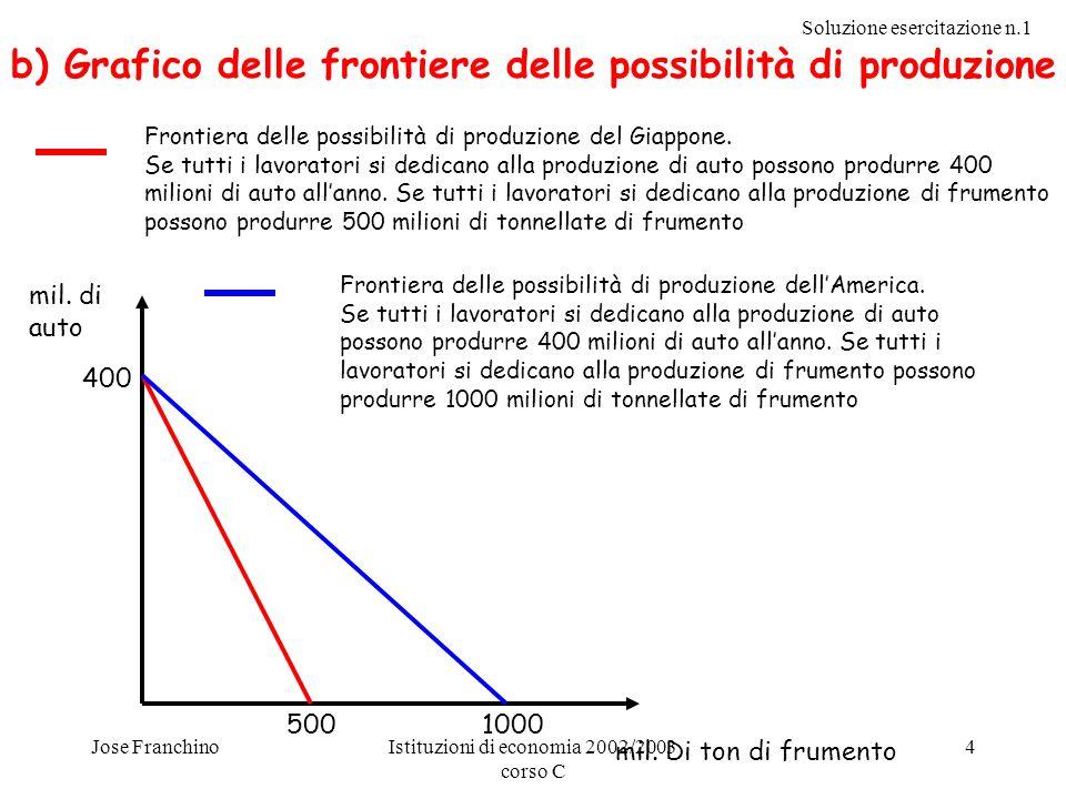 Soluzione esercitazione n.1 Jose FranchinoIstituzioni di economia 2002/2003 corso C 4 mil. di auto mil. Di ton di frumento 400 5001000 Frontiera delle