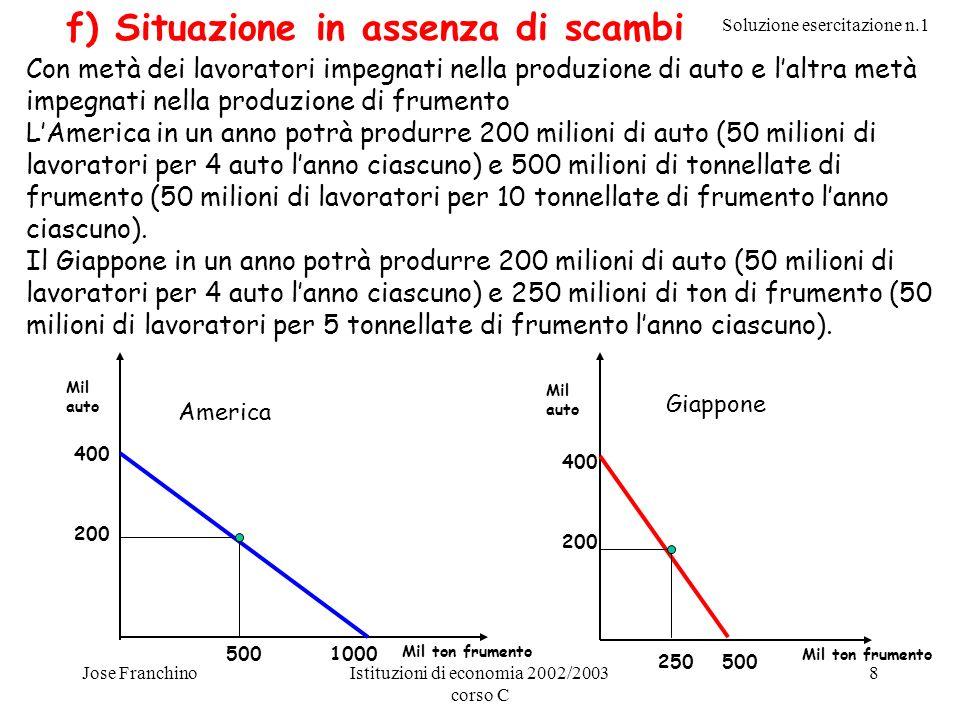 Soluzione esercitazione n.1 Jose FranchinoIstituzioni di economia 2002/2003 corso C 8 f) Situazione in assenza di scambi Con metà dei lavoratori impeg