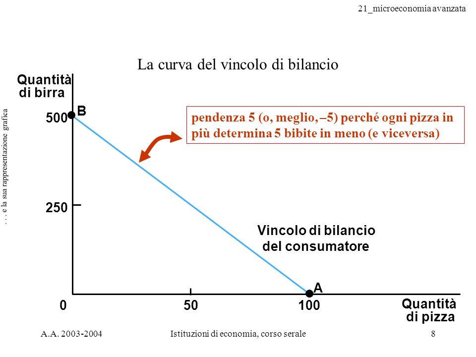 21_microeconomia avanzata A.A.2003-2004Istituzioni di economia, corso serale19...