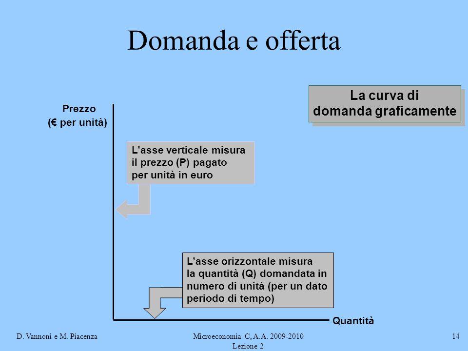 D. Vannoni e M. PiacenzaMicroeconomia C, A.A. 2009-2010 Lezione 2 14 Domanda e offerta Lasse orizzontale misura la quantità (Q) domandata in numero di