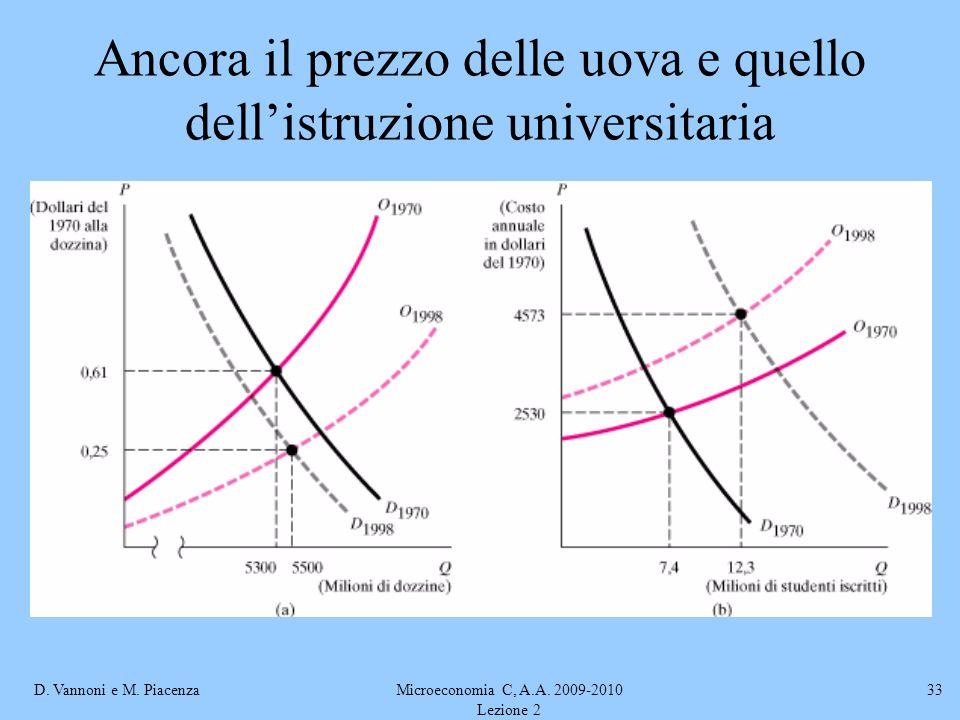 D. Vannoni e M. PiacenzaMicroeconomia C, A.A. 2009-2010 Lezione 2 33 Ancora il prezzo delle uova e quello dellistruzione universitaria