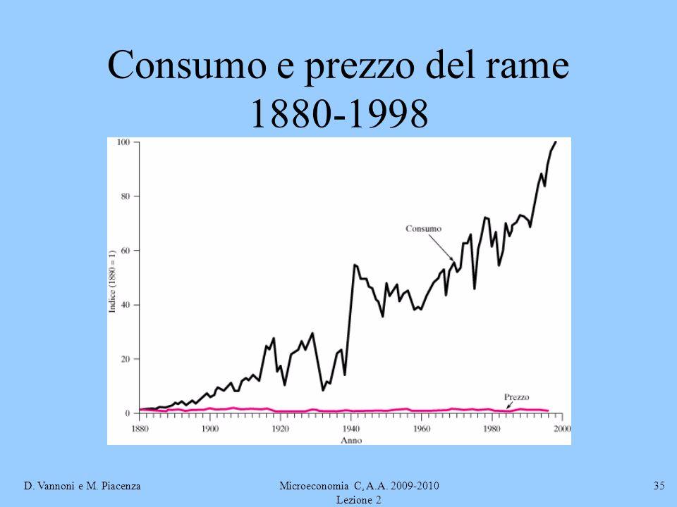D. Vannoni e M. PiacenzaMicroeconomia C, A.A. 2009-2010 Lezione 2 35 Consumo e prezzo del rame 1880-1998