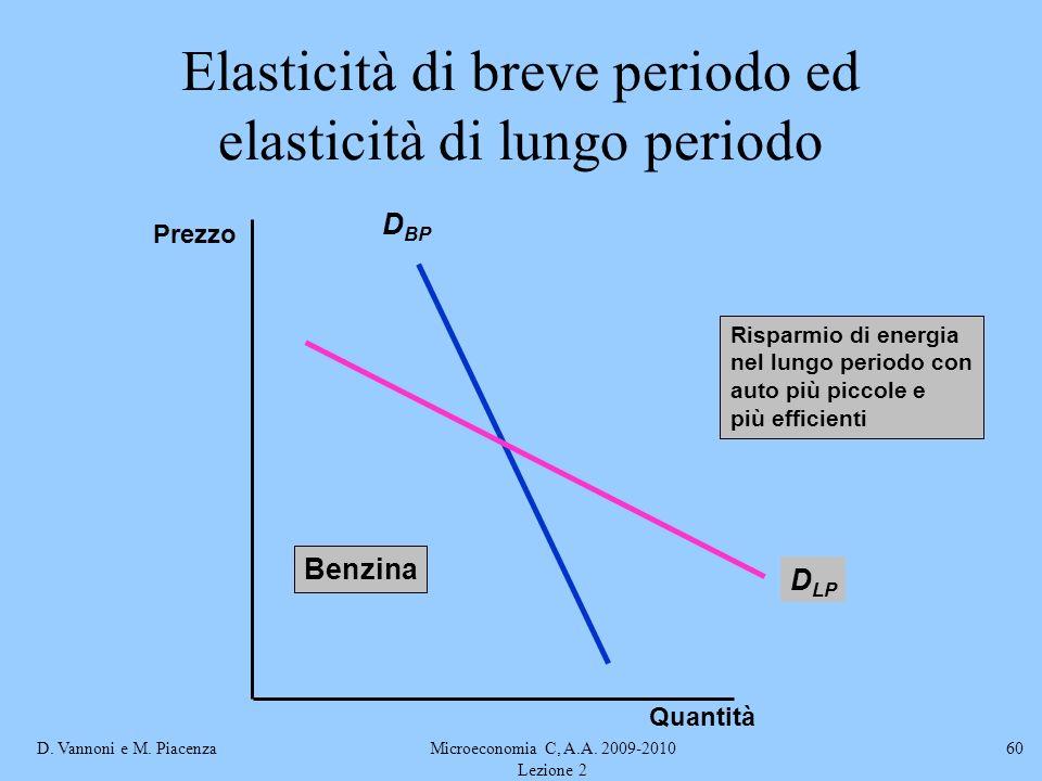 D. Vannoni e M. PiacenzaMicroeconomia C, A.A. 2009-2010 Lezione 2 60 Elasticità di breve periodo ed elasticità di lungo periodo D BP D LP Risparmio di