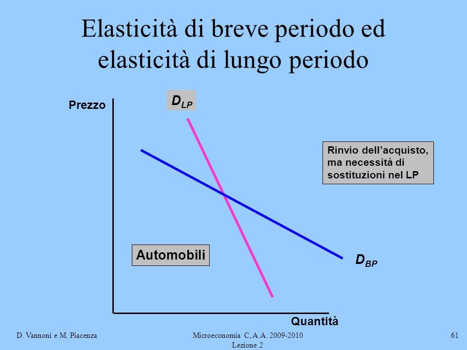D. Vannoni e M. PiacenzaMicroeconomia C, A.A. 2009-2010 Lezione 2 61 Elasticità di breve periodo ed elasticità di lungo periodo D LP D BP Rinvio della
