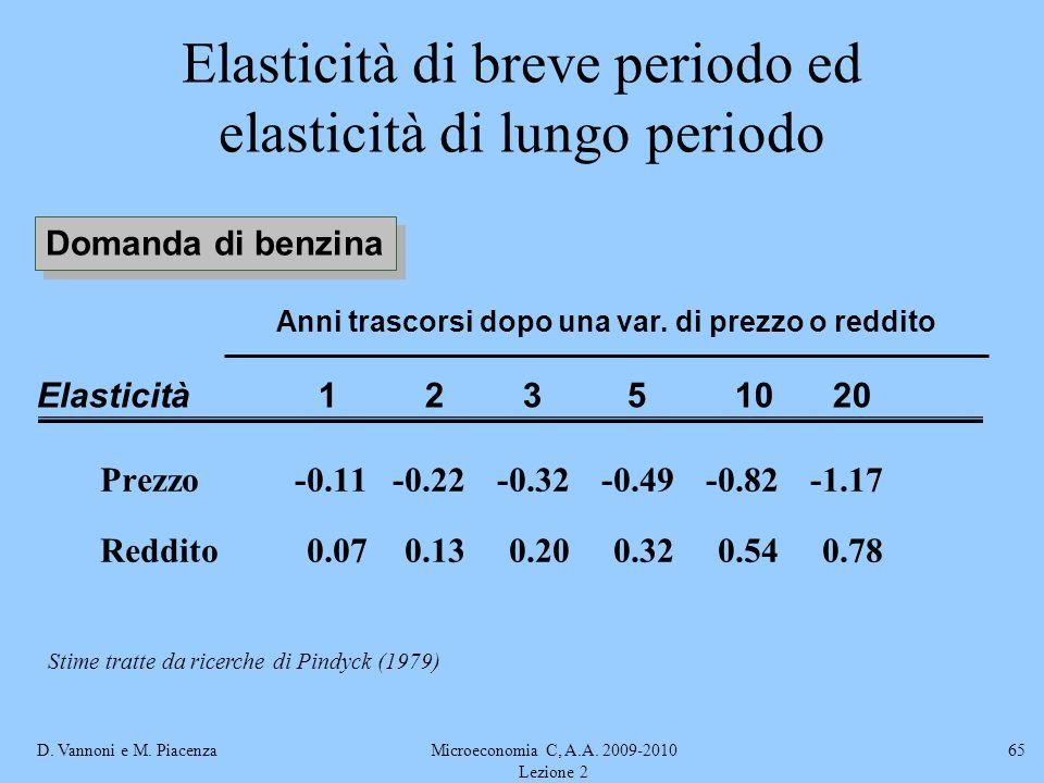 D. Vannoni e M. PiacenzaMicroeconomia C, A.A. 2009-2010 Lezione 2 65 Elasticità di breve periodo ed elasticità di lungo periodo Domanda di benzina Pre