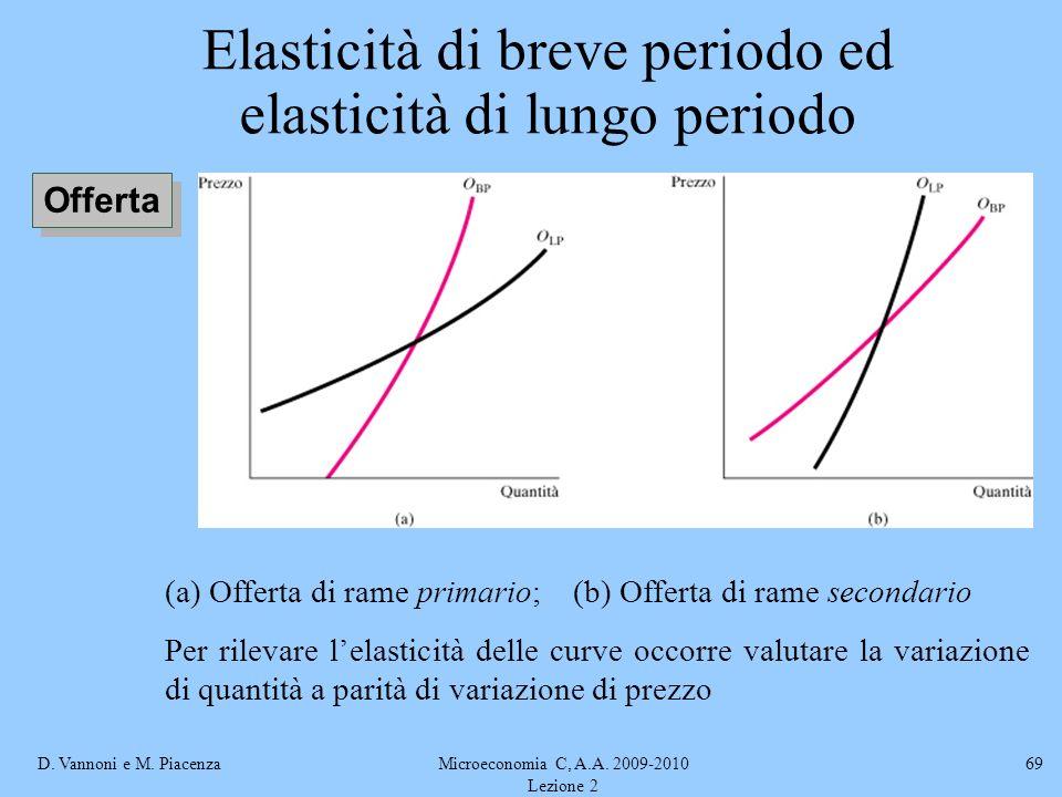 D. Vannoni e M. PiacenzaMicroeconomia C, A.A. 2009-2010 Lezione 2 69 Elasticità di breve periodo ed elasticità di lungo periodo Offerta (a) Offerta di