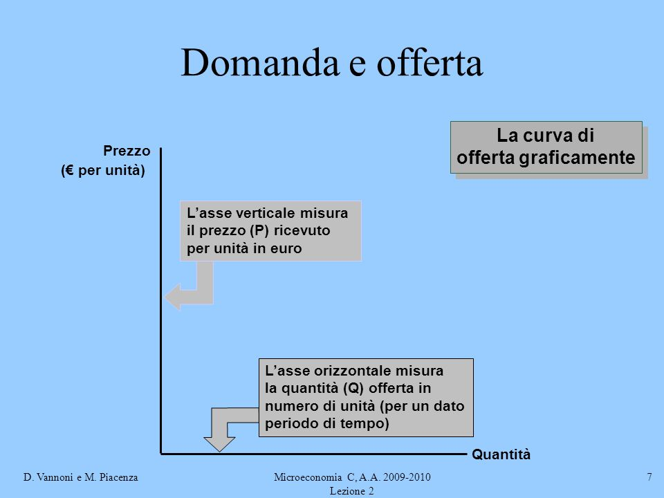 D. Vannoni e M. PiacenzaMicroeconomia C, A.A. 2009-2010 Lezione 2 7 Domanda e offerta Lasse orizzontale misura la quantità (Q) offerta in numero di un