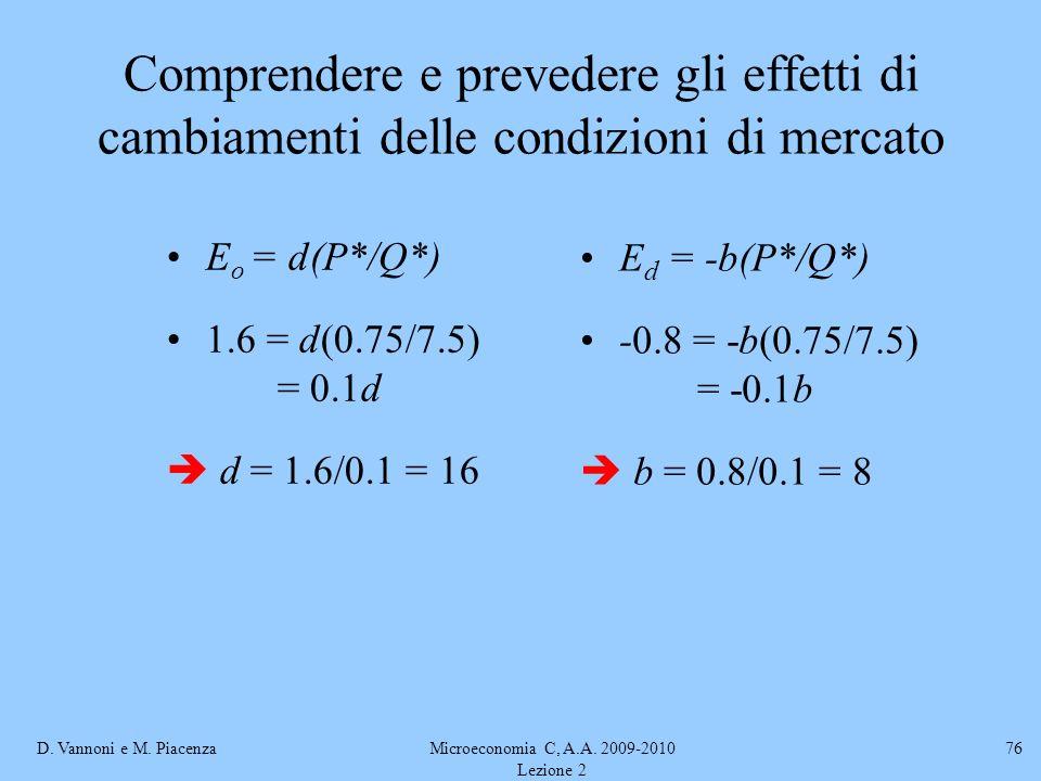 D. Vannoni e M. PiacenzaMicroeconomia C, A.A. 2009-2010 Lezione 2 76 Comprendere e prevedere gli effetti di cambiamenti delle condizioni di mercato E