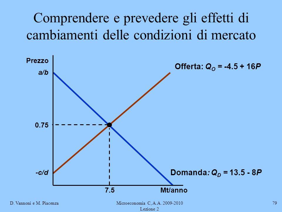D. Vannoni e M. PiacenzaMicroeconomia C, A.A. 2009-2010 Lezione 2 79 Comprendere e prevedere gli effetti di cambiamenti delle condizioni di mercato Of