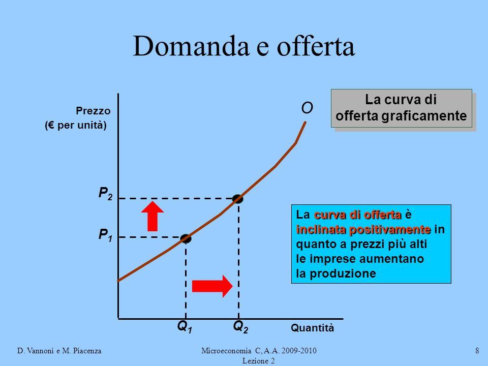 D. Vannoni e M. PiacenzaMicroeconomia C, A.A. 2009-2010 Lezione 2 8 Domanda e offerta La curva di offerta graficamente La curva di offerta graficament