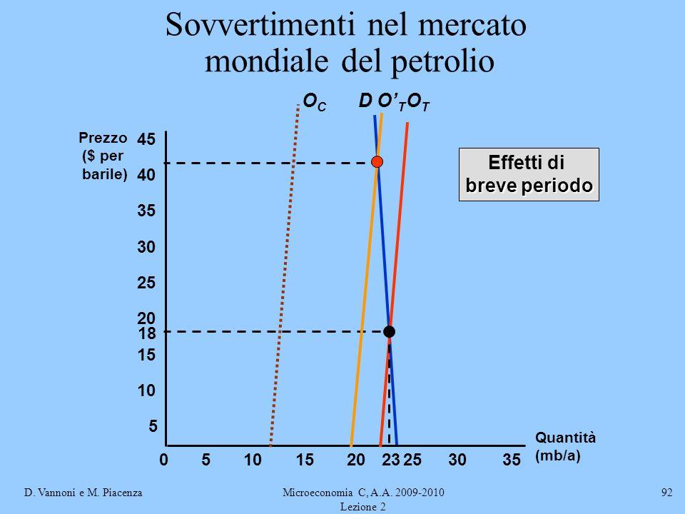 D. Vannoni e M. PiacenzaMicroeconomia C, A.A. 2009-2010 Lezione 2 92 Sovvertimenti nel mercato mondiale del petrolio D Quantità (mb/a) Prezzo ($ per b