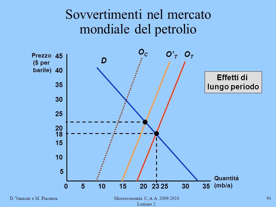 D. Vannoni e M. PiacenzaMicroeconomia C, A.A. 2009-2010 Lezione 2 94 Sovvertimenti nel mercato mondiale del petrolio D Quantità (mb/a) Prezzo ($ per b