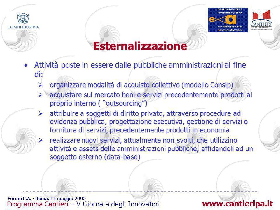 www.cantieripa.it Programma Cantieri – V Giornata degli Innovatori Forum P.A. - Roma, 11 maggio 2005 Esternalizzazione Attività poste in essere dalle
