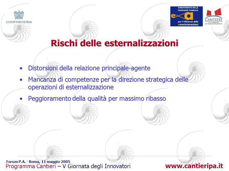 www.cantieripa.it Programma Cantieri – V Giornata degli Innovatori Forum P.A. - Roma, 11 maggio 2005 Rischi delle esternalizzazioni Distorsioni della