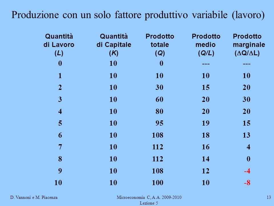 D. Vannoni e M. PiacenzaMicroeconomia C, A.A. 2009-2010 Lezione 5 13 Produzione con un solo fattore produttivo variabile (lavoro) QuantitàQuantitàProd