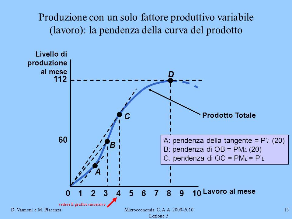D. Vannoni e M. PiacenzaMicroeconomia C, A.A. 2009-2010 Lezione 5 15 Produzione con un solo fattore produttivo variabile (lavoro): la pendenza della c