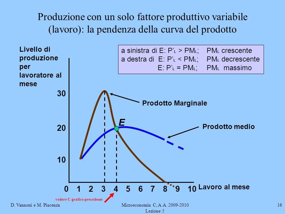 D. Vannoni e M. PiacenzaMicroeconomia C, A.A. 2009-2010 Lezione 5 16 Prodotto medio 8 10 20 Livello di produzione per lavoratore al mese 02345679101 L
