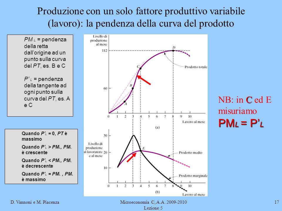 D. Vannoni e M. PiacenzaMicroeconomia C, A.A. 2009-2010 Lezione 5 17 C PM L = P L NB: in C ed E misuriamo PM L = P L PM L = pendenza della retta dallo
