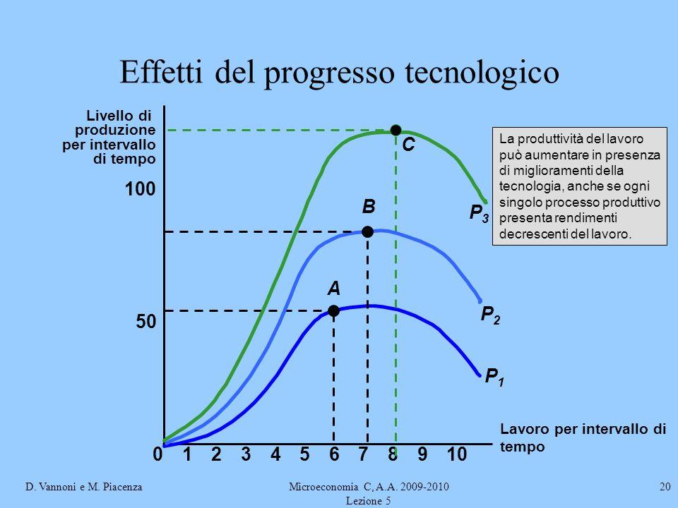 D. Vannoni e M. PiacenzaMicroeconomia C, A.A. 2009-2010 Lezione 5 20 Effetti del progresso tecnologico Lavoro per intervallo di tempo Livello di produ