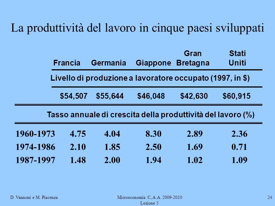 D. Vannoni e M. PiacenzaMicroeconomia C, A.A. 2009-2010 Lezione 5 24 La produttività del lavoro in cinque paesi sviluppati 1960-19734.754.048.302.892.