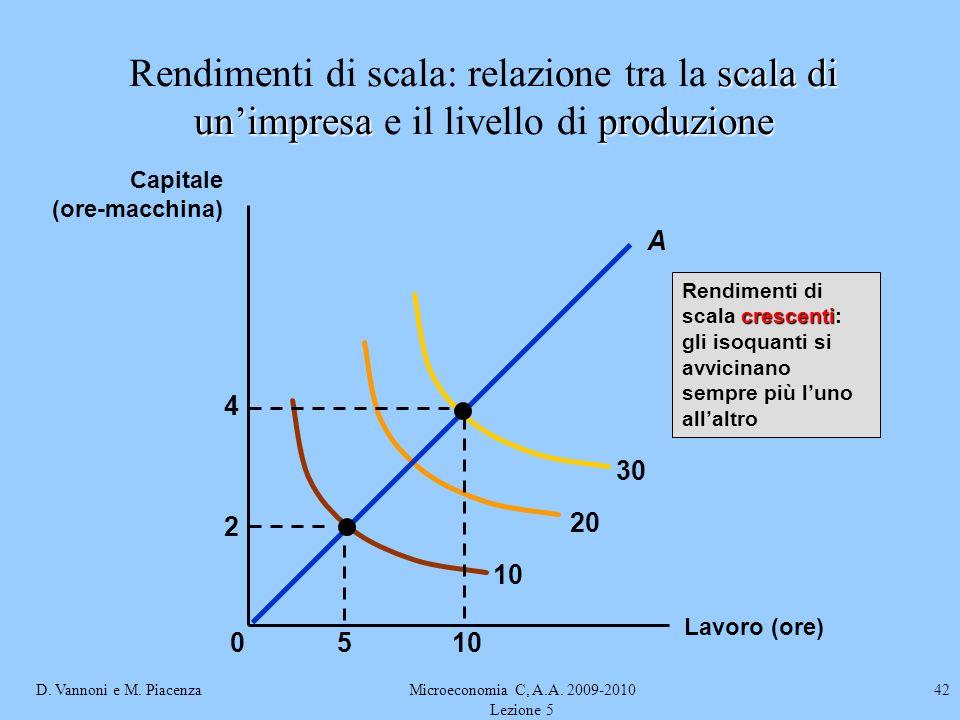 D. Vannoni e M. PiacenzaMicroeconomia C, A.A. 2009-2010 Lezione 5 42 Lavoro (ore) Capitale (ore-macchina) 10 20 30 crescenti Rendimenti di scala cresc