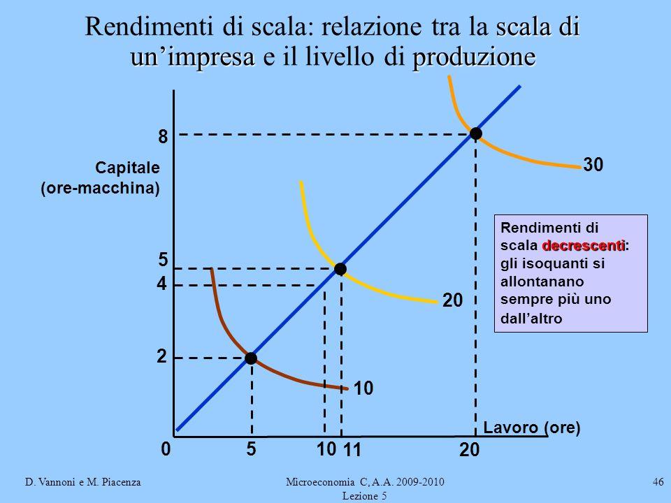 D. Vannoni e M. PiacenzaMicroeconomia C, A.A. 2009-2010 Lezione 5 46 Lavoro (ore) Capitale (ore-macchina) decrescenti Rendimenti di scala decrescenti: