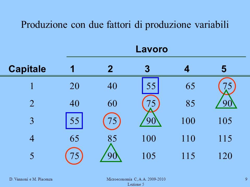 D. Vannoni e M. PiacenzaMicroeconomia C, A.A. 2009-2010 Lezione 5 9 Produzione con due fattori di produzione variabili 12040556575 24060758590 3557590