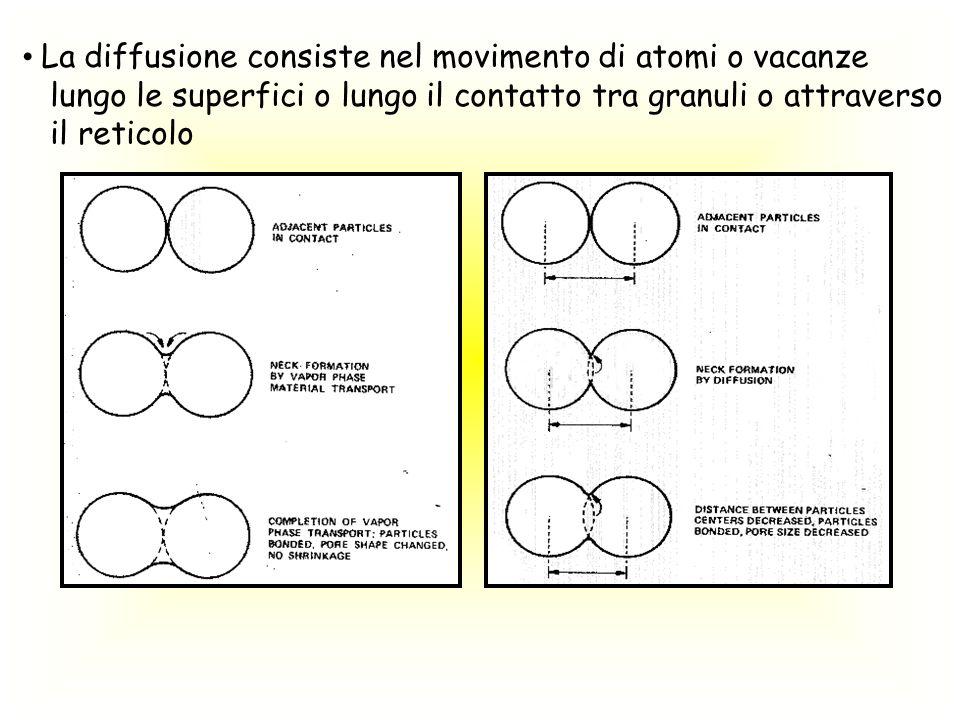 La diffusione consiste nel movimento di atomi o vacanze lungo le superfici o lungo il contatto tra granuli o attraverso il reticolo