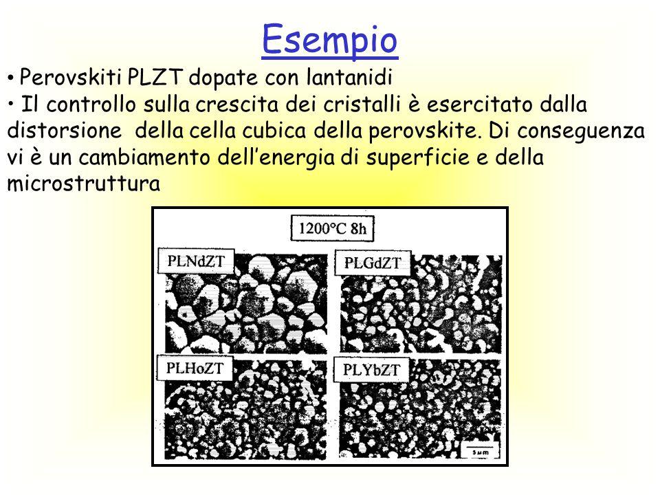Esempio Ferriti usate per misurare la permeabilità magnetica necessitano di grani piuttosto grossi, con bordi regolari e punti tripli.