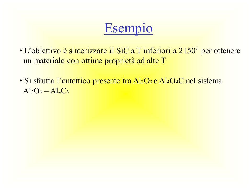 Si formerà Al 2 OC che ha la stessa struttura di β-SiC, e può dare una quasi completa soluzione solida con SiC Il materiale finale non contiene vetro tra i bordi, viene completamente densificato dopo 10 minuti a 2000°