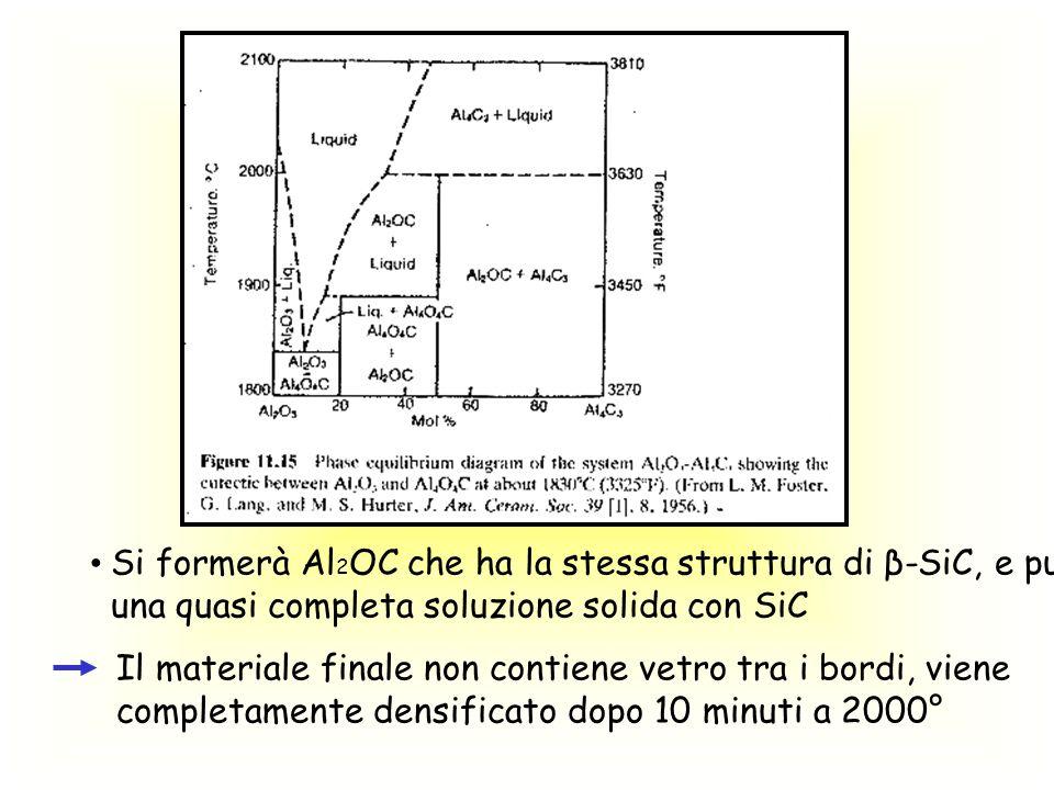 Si formerà Al 2 OC che ha la stessa struttura di β-SiC, e può dare una quasi completa soluzione solida con SiC Il materiale finale non contiene vetro